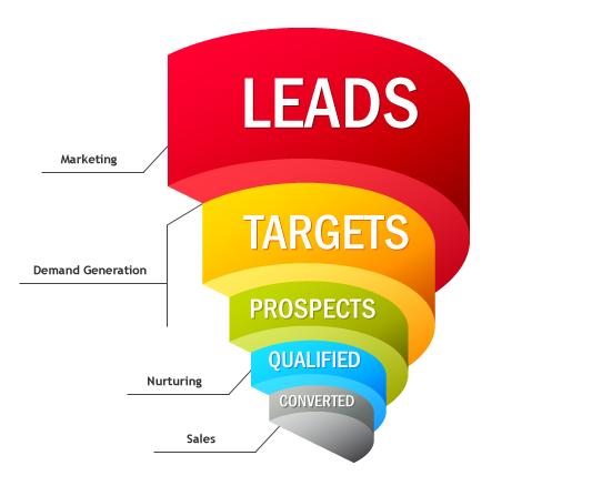 ¿Qué hacer con los Leads?