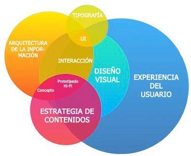 La importancia de la usabilidad en las mejores tiendas online españolas