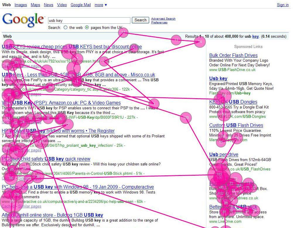 Los 3 primeros resultados de google se llevan hasta el 75% de los clics